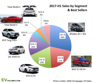 Source EV volumes.com