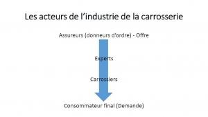 L'assureur, ce carrossier (source : apres-vente-auto.com/a-la-une/69187-carrosserie-lessentiel-profits-va-a-lassureur)
