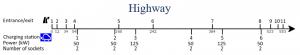 Figure 1: highway infrastructure in the model framework