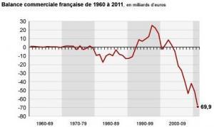 la-balance-commerciale-francaise-depuis-1960.jpg