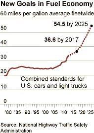 Performance moyenne des véhicules vendus par les Big 3 : 24,5 MPG. On n'y est donc pas encore.