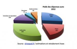 927_drivepad.fr_budget_auto_menages_2013.jpg
