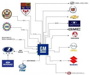 Auto_Family_Tree-GM.jpg