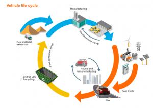 Analyser l'empreinte environnementale complète du VE