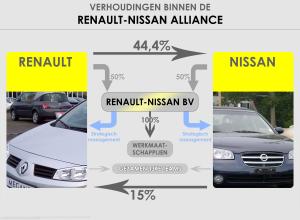 Verhoudingen_binnen_de_Renault-Nissan_Alliance.png