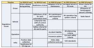 image 13 - Korea - roadmap changements réglementaires