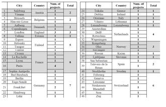 image 16 - France - projets de VA dans le monde