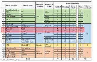 image 18 - France - constructeurs de navettes